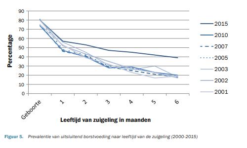 Borstvoeding cijfers 2001-2015