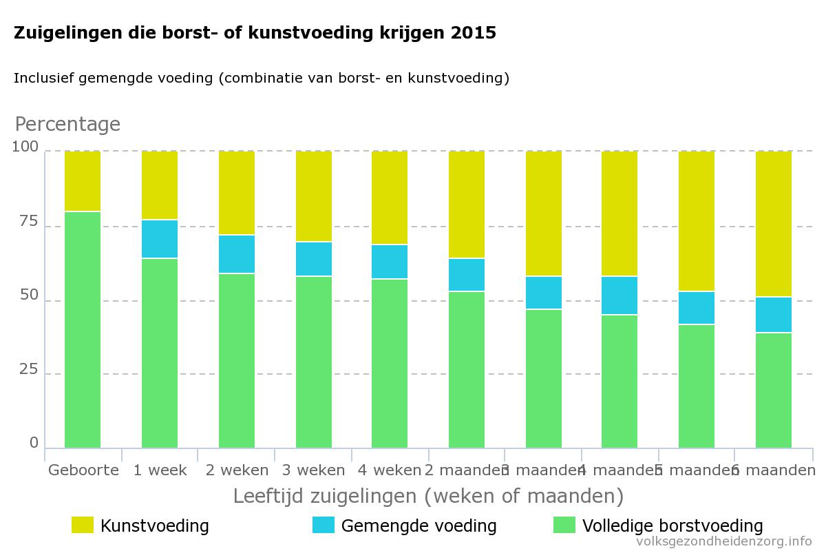 Borstvoeding cijfers 2015